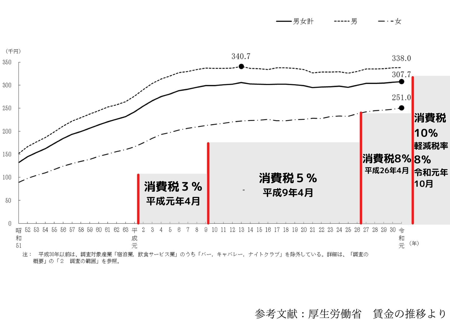 日本の過去40年以上の月収の推移